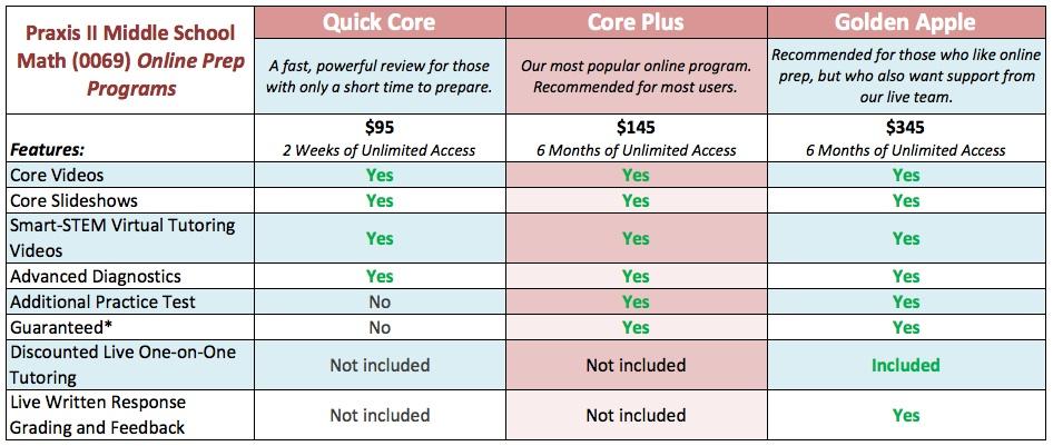 Comparison of Our Praxis 2 Middle School Math (0069) Online Prep ...